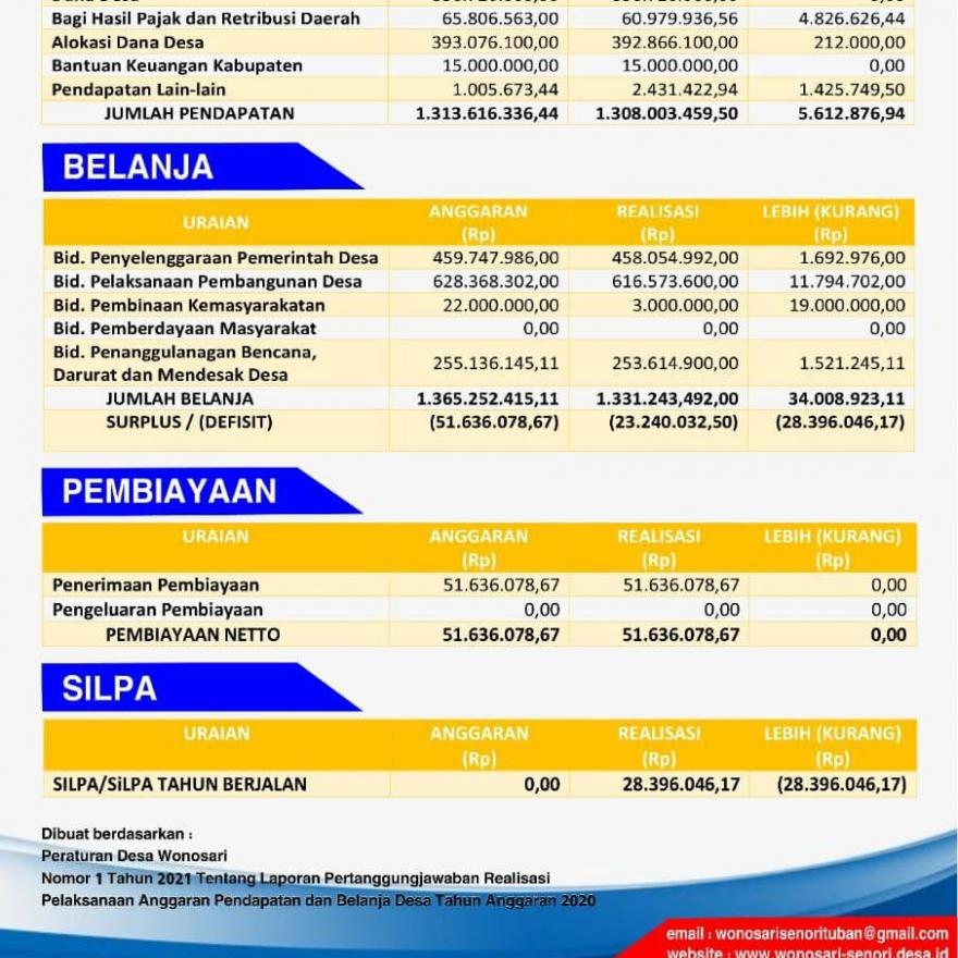 Realisasi Anggaran Pendapatan dan Belanja Desa Tahun Anggaran 2020