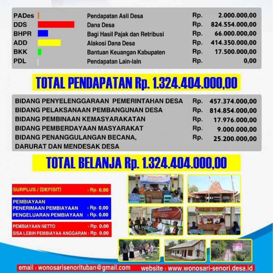 Anggaran Pendapatan dan Belanja Desa Wonosari Tahun Anggaran 2021