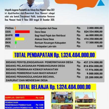 Album : APB Desa Wonosari Tahun Anggaran 2021